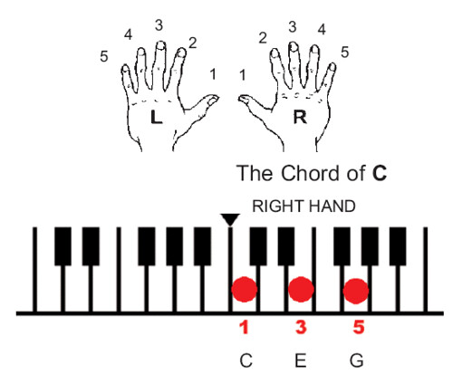 Piano u00bb Piano Chords With Finger Numbers - Music Sheets, Tablature, Chords and Lyrics