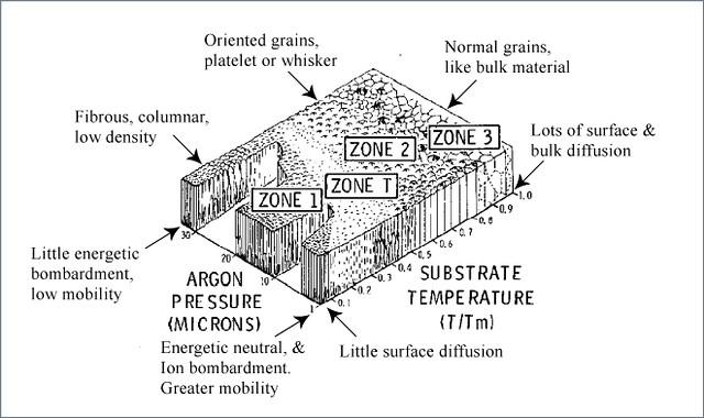 structure zone model