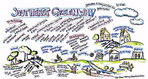 graphic facilitation of a citizen meeting (by and courtesy of Julie Stuart, Making Ideas Visible, c2011)
