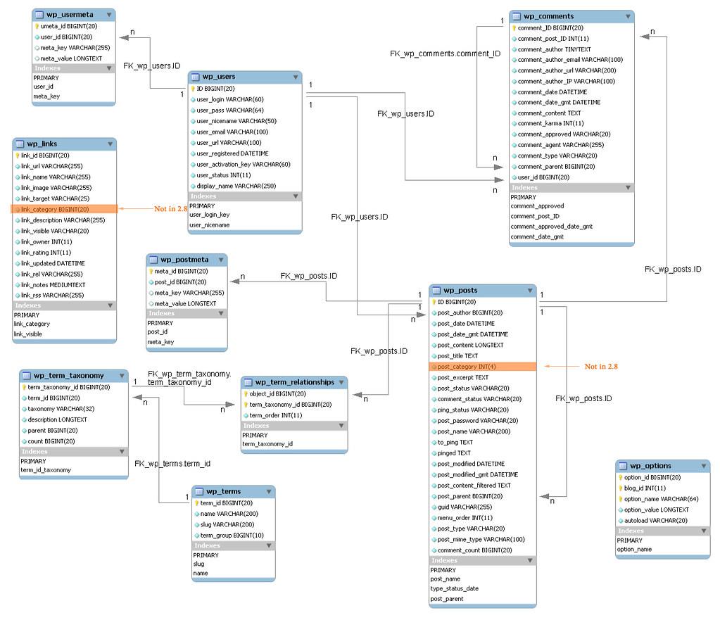 WordPress 2.8 Database