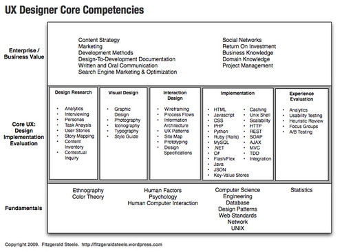 ux designer  developer core competencies