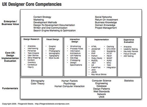 ux designer  developer core competencies