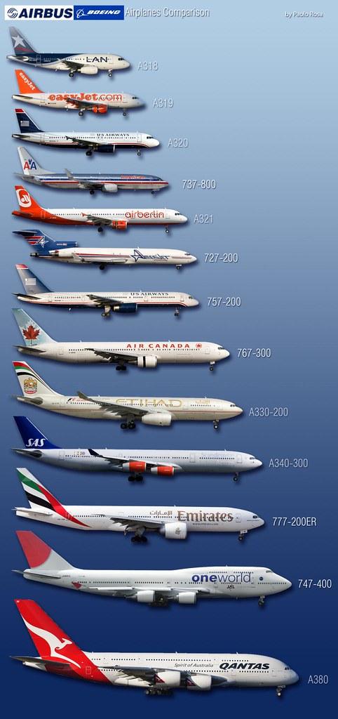 Boeing-Airbus Comparison - a photo - 154.1KB