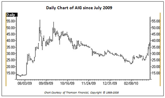 Daily chart of aig since july 2009 flickr photo sharing for Option house com