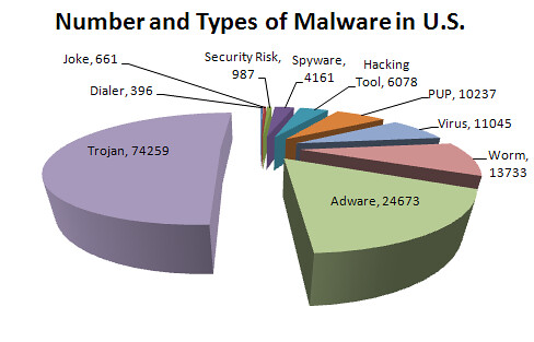 Number and Types of Malware in U.S.