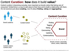 Content Curation how does it build value