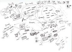 prototype-mindmap