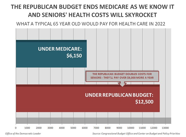 Impact of Republican Passed Budget on Seniors' Health Costs