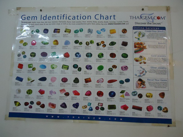 gem identification chart images frompo