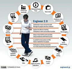 Engineer 2.0 - the Networked Engineer