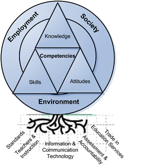 """Competencies respond to the """"new division of labor"""" in the 21st Century Economy"""