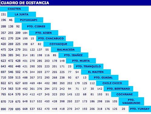 distancias en kilometros: