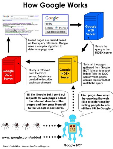 How Google Works | The Benefits of Getting SEO Training