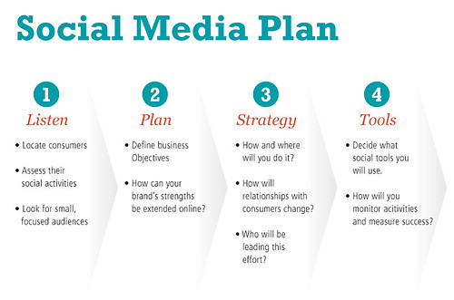 social media plan for website migration