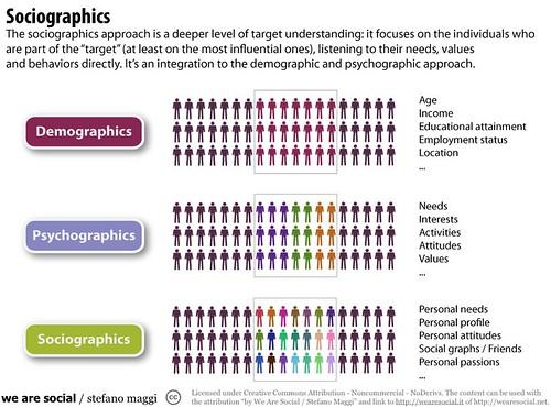 Sociographics