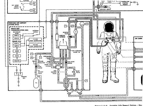 lunar module handbook - p u0026id