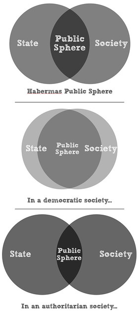 an analysis of habermas perspectives in the public sphere New media and the public sphere: an analysis of the susan boyle phenomenon mark, they do suggest that something ought to be modified in habermas's perspective.