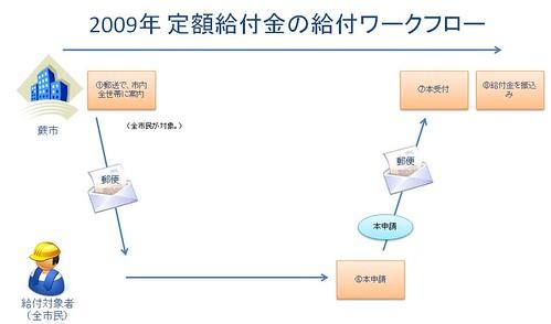 2009年定額給付金の給付ワー