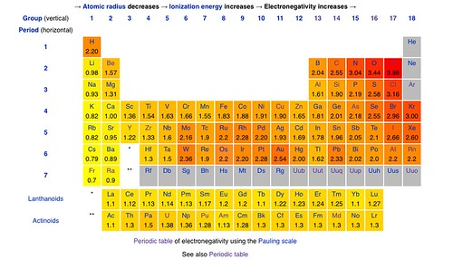 photo Electronegativity Periodic Table