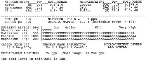 CoHo Soil test april 2008 C