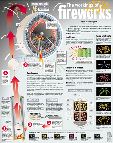 How Fireworks Work !