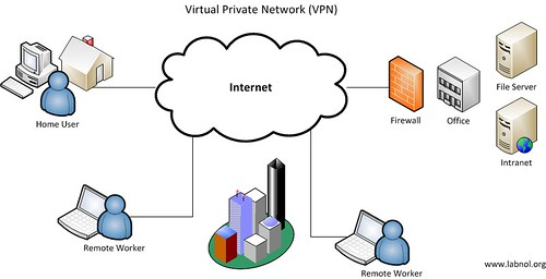 Virtual Private Network - Vpn Diagram