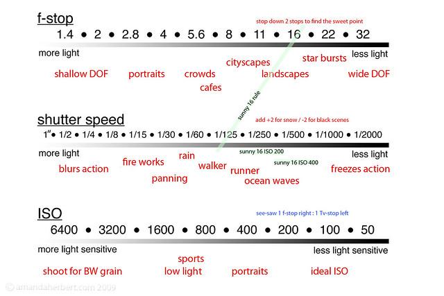 exposure chart | Flickr - Photo Sharing!