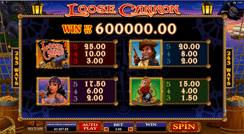 free Loose Cannon slot payout