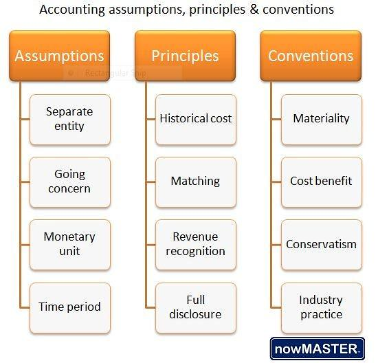 accounting assumptions 01022014 this assignment will familiarize you with accounting assumptions, concepts, principles, modifying conventions, objectives, qualitative characteristics, and.