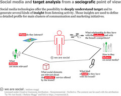 Social media and target analysis from a sociograph…