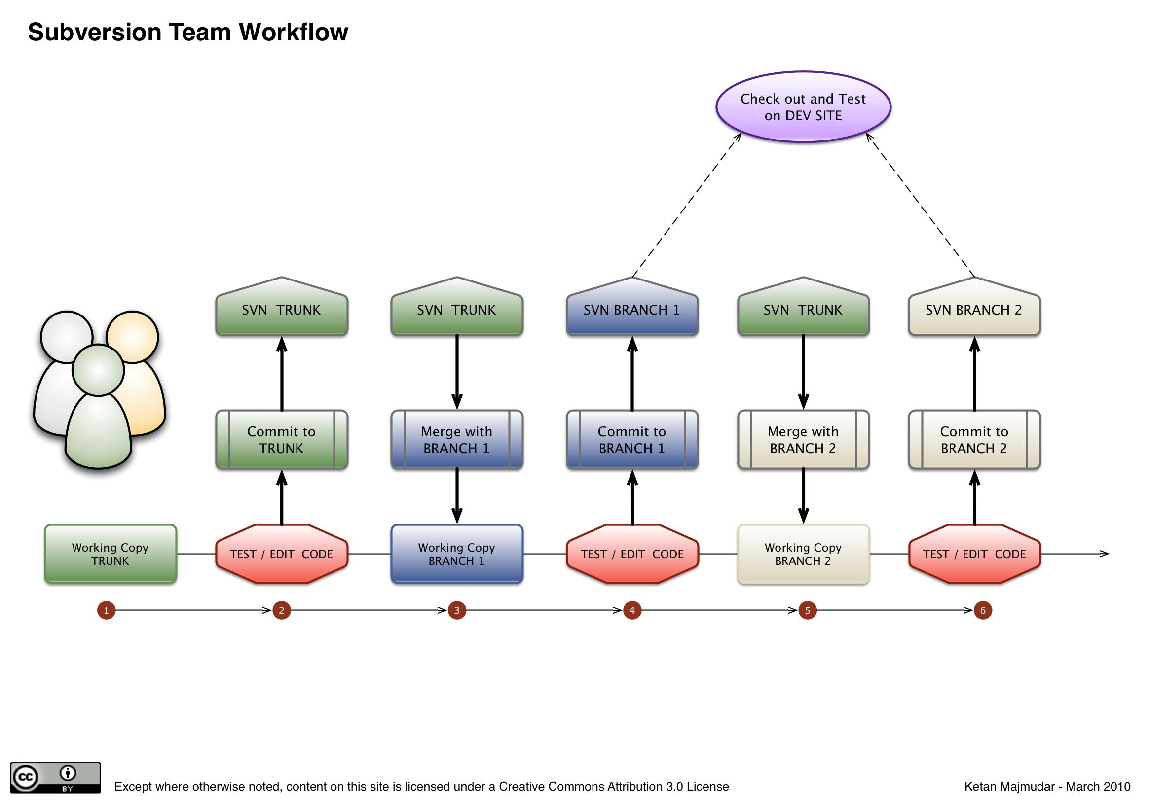 Subversion Team Workflow