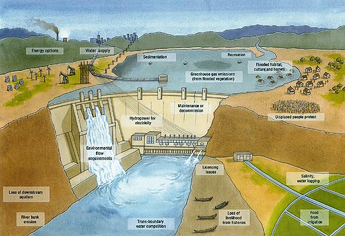 Diagrams Of Dams
