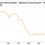 irish unemployment rate for over 25