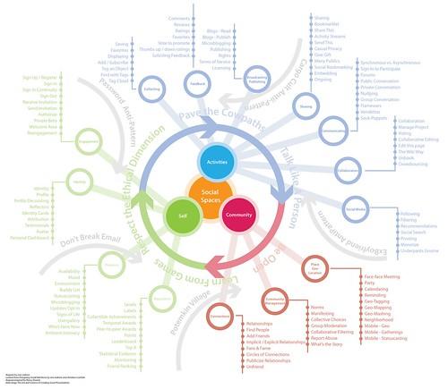 Social Ecosystem Diagram (Credits: Erin Malone / FlickR)