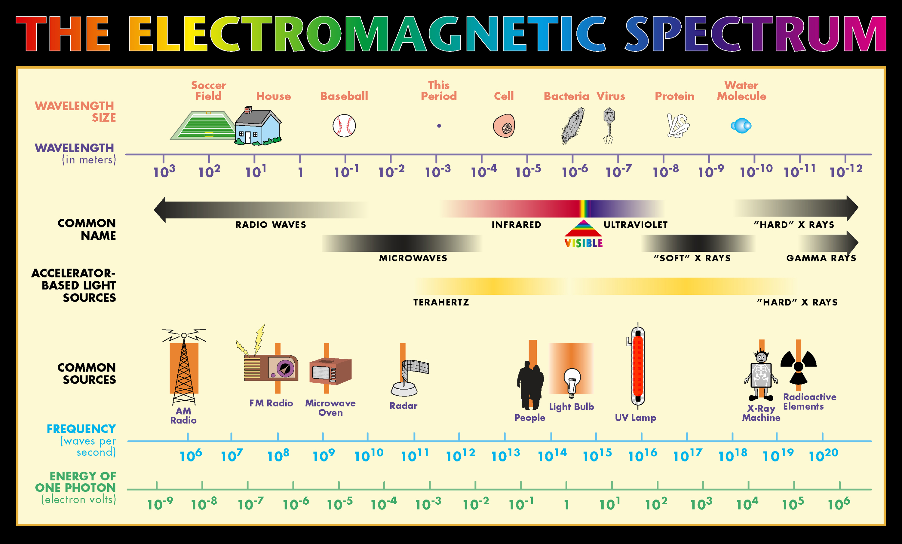 Electromagnetic Spectrum Research Excellent Electrical Wiring Wiringpi Ruby Example Ems 3 And Everyday Life Savage Science Hs3 Rh Sites Google Com Paper