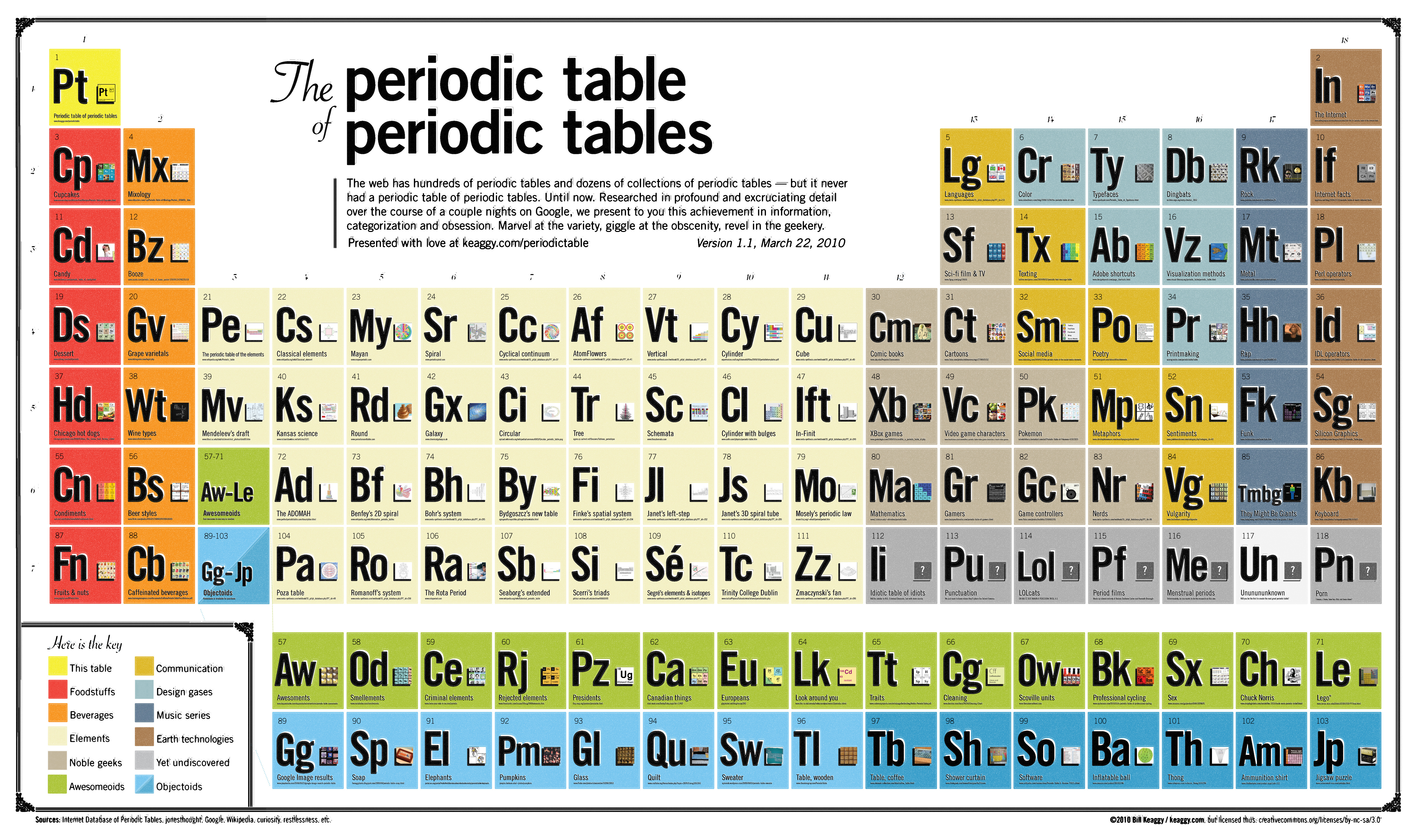 The periodic table of periodic tables flickr photo for 102 periodic table