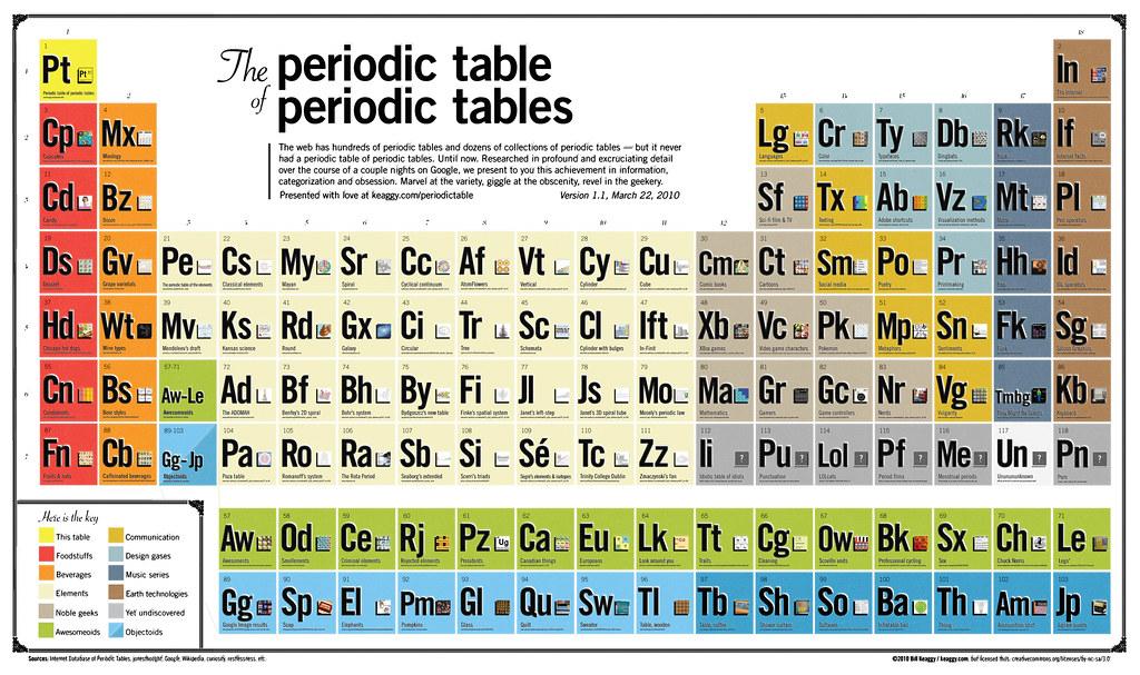 La tavola periodica delle tavole periodiche tecnoetica - Tavola periodica per bambini ...