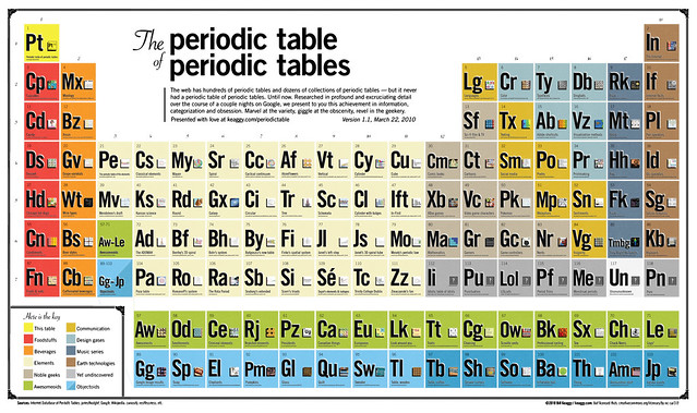The Periodic Table of Periodic Tables