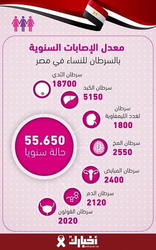 معدلات الإصابة السنوية بالسرطان للنساء في مصر