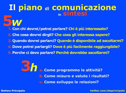 Il piano di comunicazione in sintesi