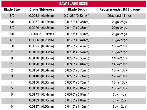 Saw Blade Size Chart Resource Chart For Saw Blade Sizes