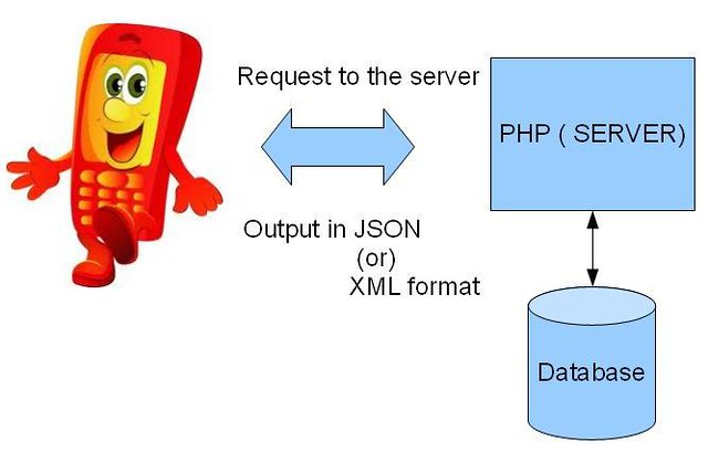How to write a webservices using php with json format by Anil Kumar Panigrahi
