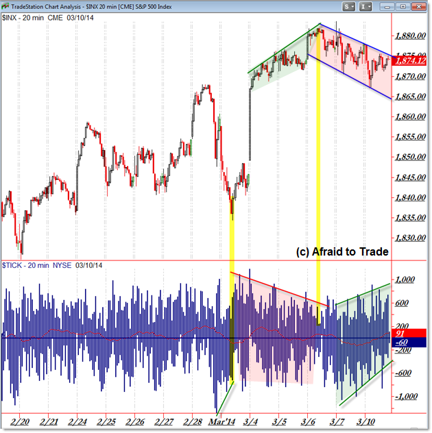 SP500 SPX Intraday TICK Channels