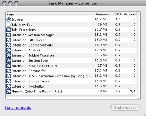 Task Manager in Mac Chromium 4.0.300.0 (36351)