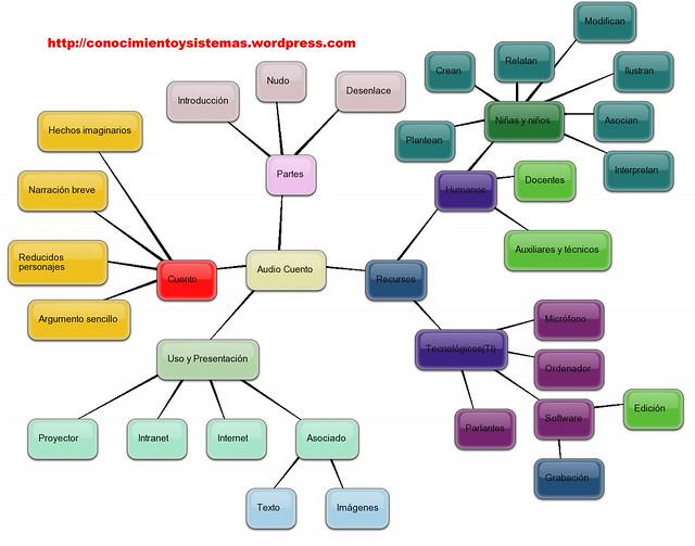 Como hacer un mapa mental yahoo dating. Como hacer un mapa mental yahoo dating.