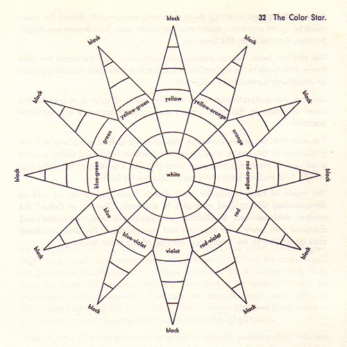 The Color Star developed by Johannes Itten (1921)