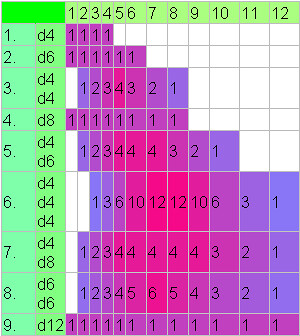 Dice Chart | A chart counting the different ways to get vari… | Flickr