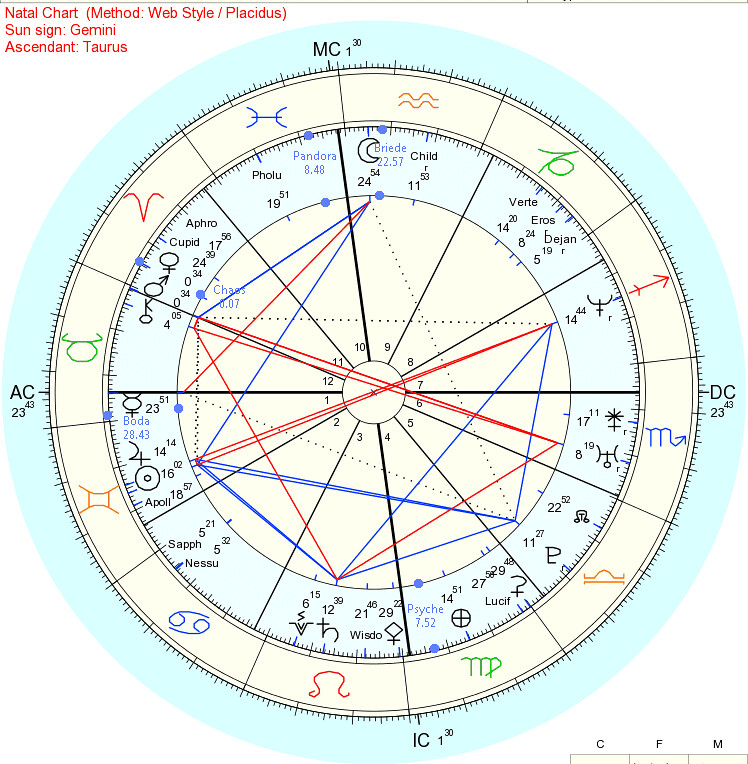 All about Asteroids In Synastry - r18worker info