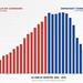Repbulican/Democrat Job Creation Graph