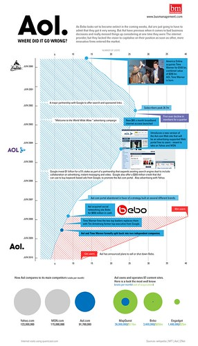 Demise of AOL